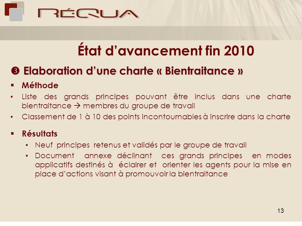 13 État davancement fin 2010 Elaboration dune charte « Bientraitance » Elaboration dune charte « Bientraitance » Méthode Liste des grands principes po