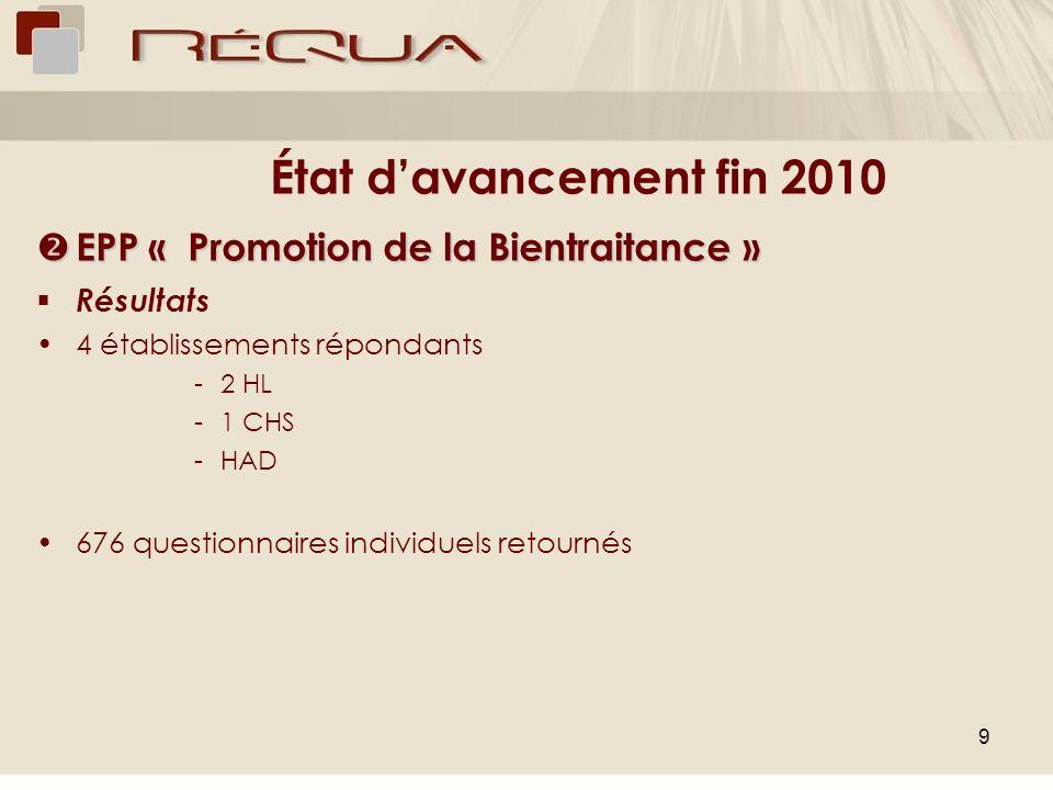 9 État davancement fin 2010 EPP « Promotion de la Bientraitance » EPP « Promotion de la Bientraitance » Résultats 4 établissements répondants -2 HL -1 CHS -HAD 676 questionnaires individuels retournés