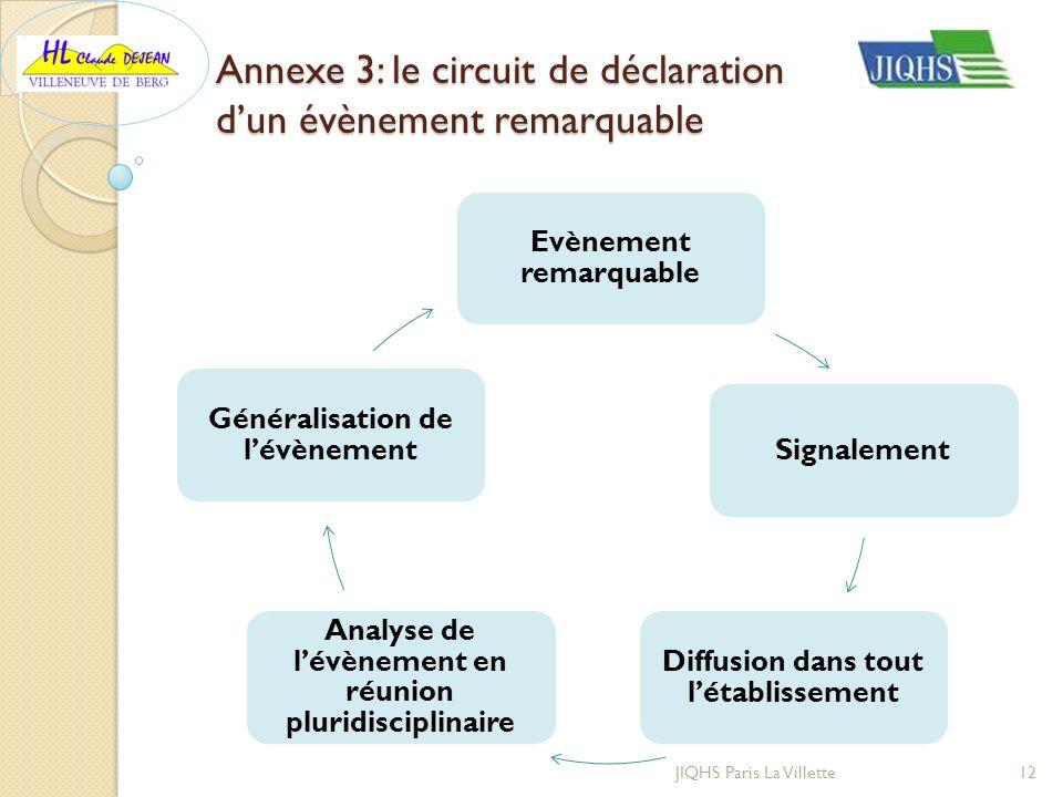 Annexe 3: le circuit de déclaration dun évènement remarquable 12JIQHS Paris La Villette Evènement remarquable Signalement Diffusion dans tout létablis