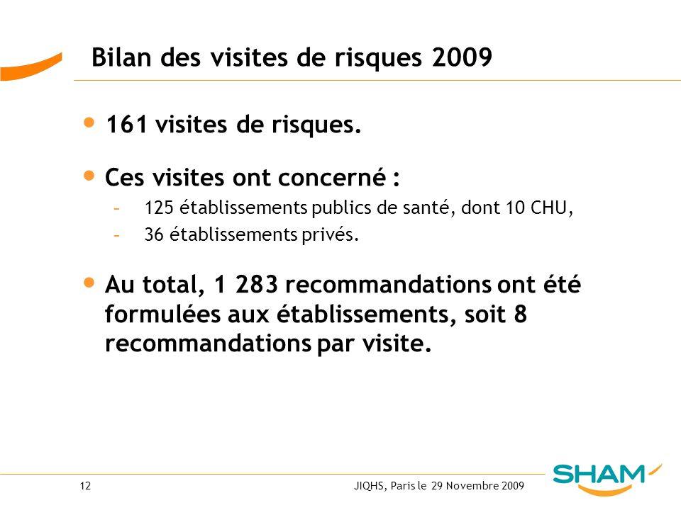 JIQHS, Paris le 29 Novembre 200912 Bilan des visites de risques 2009 161 visites de risques. Ces visites ont concerné : - 125 établissements publics d