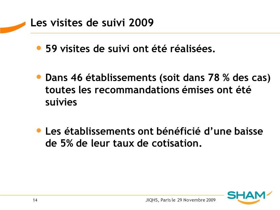 JIQHS, Paris le 29 Novembre 200914 Les visites de suivi 2009 59 visites de suivi ont été réalisées. Dans 46 établissements (soit dans 78 % des cas) to