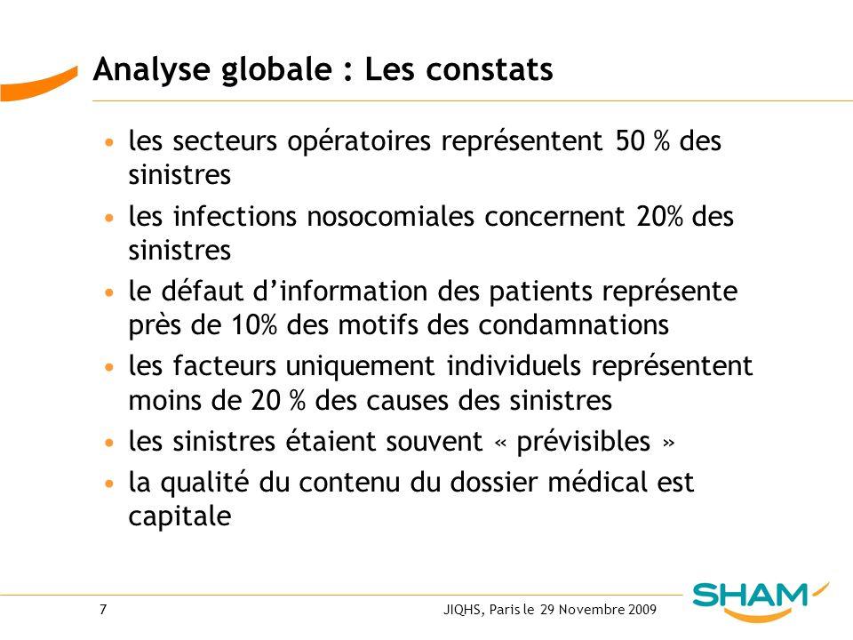 JIQHS, Paris le 29 Novembre 20097 Analyse globale : Les constats les secteurs opératoires représentent 50 % des sinistres les infections nosocomiales