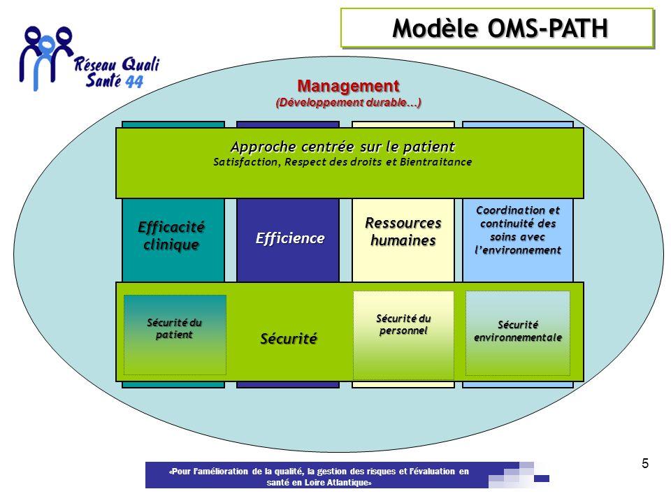 «Pour lamélioration de la qualité, la gestion des risques et lévaluation en santé en Loire Atlantique» 5 Approche centrée sur le patient Satisfaction,