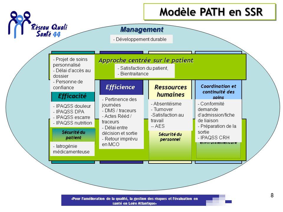 «Pour lamélioration de la qualité, la gestion des risques et lévaluation en santé en Loire Atlantique» 8 Approche centrée sur le patient Sécurité Ress