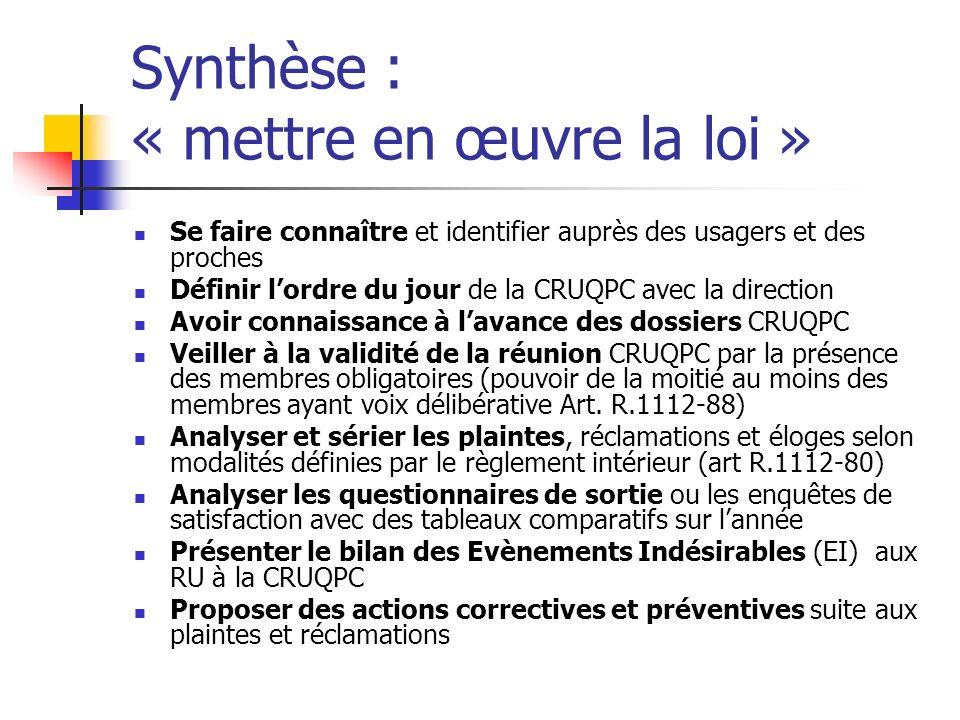 Synthèse : « mettre en œuvre la loi » Se faire connaître et identifier auprès des usagers et des proches Définir lordre du jour de la CRUQPC avec la d