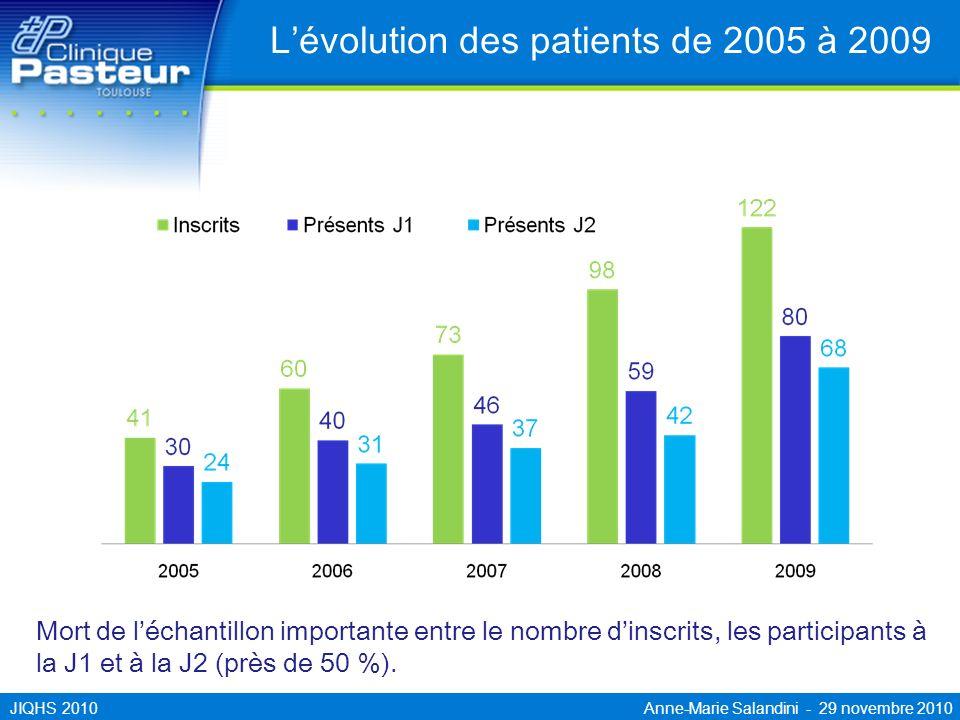 JIQHS 2010 Anne-Marie Salandini - 29 novembre 2010 Lévolution des patients de 2005 à 2009 Mort de léchantillon importante entre le nombre dinscrits, l