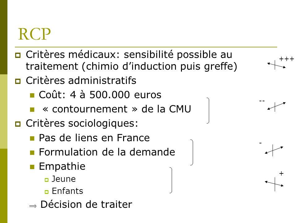 RCP Critères médicaux: sensibilité possible au traitement (chimio dinduction puis greffe) Critères administratifs Coût: 4 à 500.000 euros « contournem
