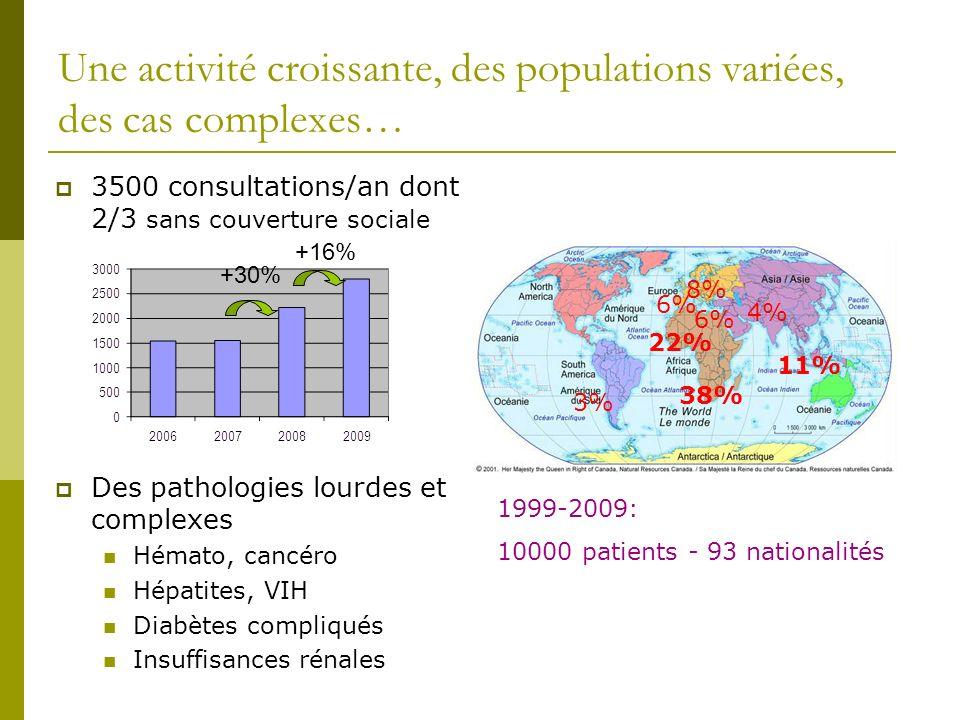 Une activité croissante, des populations variées, des cas complexes… 3500 consultations/an dont 2/3 sans couverture sociale Des pathologies lourdes et