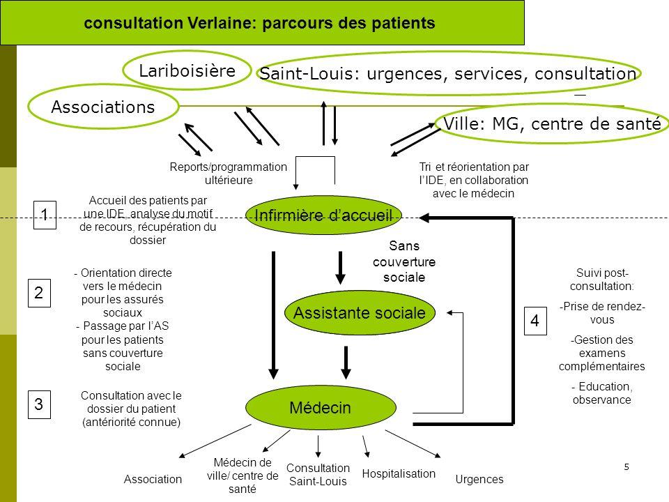 5 Infirmière daccueil Assistante sociale Médecin consultation Verlaine: parcours des patients Sans couverture sociale Accueil des patients par une IDE