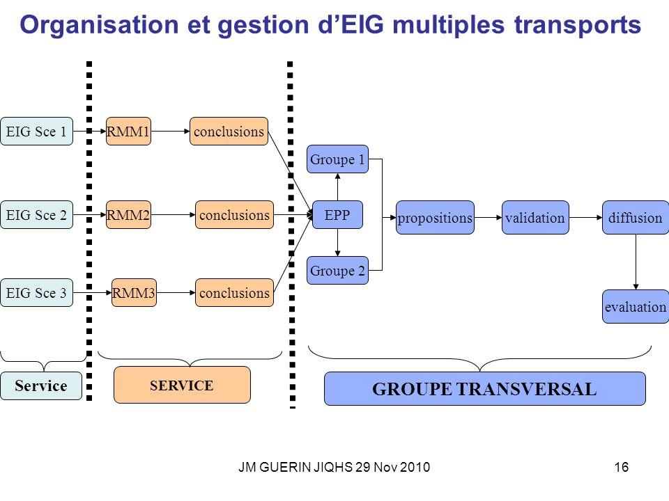 JM GUERIN JIQHS 29 Nov 201016 EIG Sce 1 EIG Sce 2 EIG Sce 3 RMM1 RMM2 RMM3 conclusions EPP Groupe 1 Groupe 2 propositions evaluation diffusionvalidati