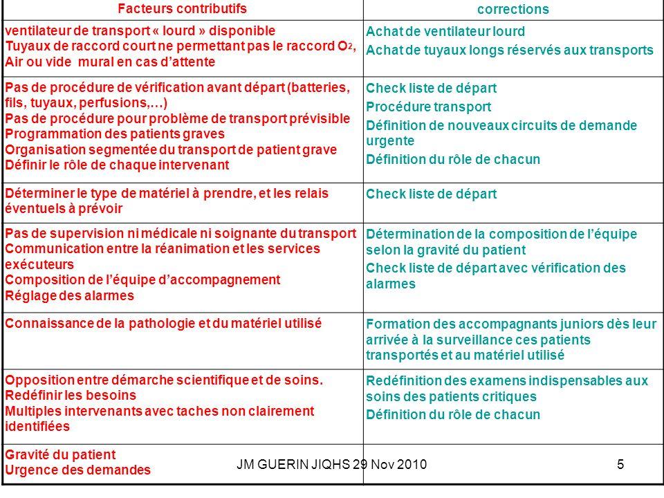 JM GUERIN JIQHS 29 Nov 20105 Facteurs contributifscorrections ventilateur de transport « lourd » disponible Tuyaux de raccord court ne permettant pas