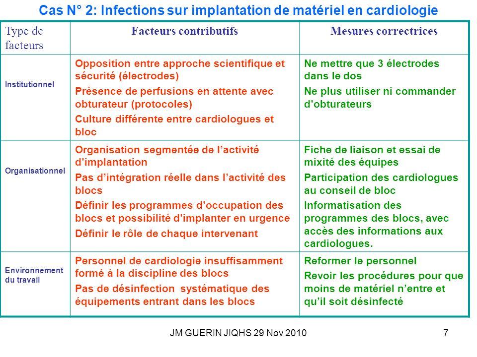 JM GUERIN JIQHS 29 Nov 20107 Cas N° 2: Infections sur implantation de matériel en cardiologie Type de facteurs Facteurs contributifsMesures correctric