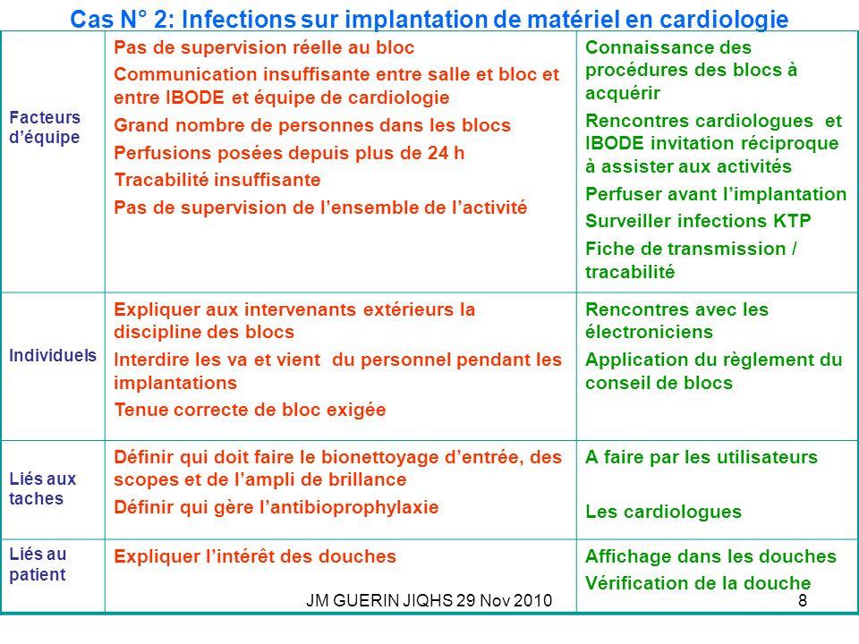 JM GUERIN JIQHS 29 Nov 20108 Cas N° 2: Infections sur implantation de matériel en cardiologie Facteurs déquipe Pas de supervision réelle au bloc Commu