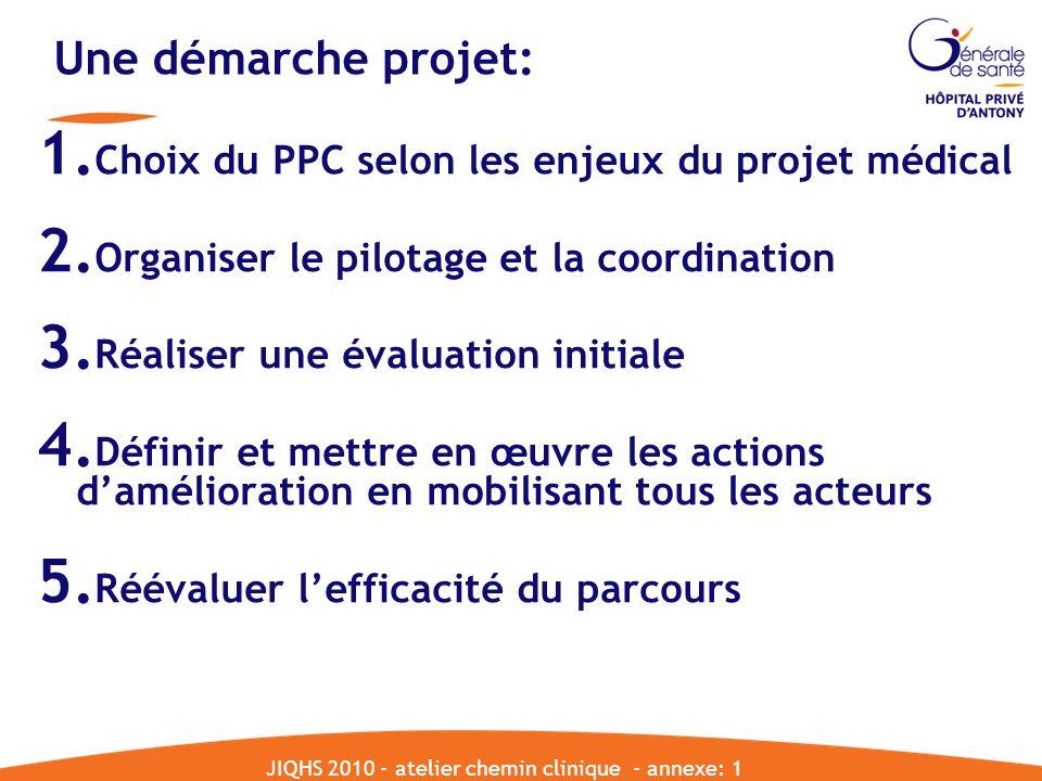 JIQHS 2010 - atelier chemin clinique - annexe: 1 Une démarche projet: 1. Choix du PPC selon les enjeux du projet médical 2. Organiser le pilotage et l