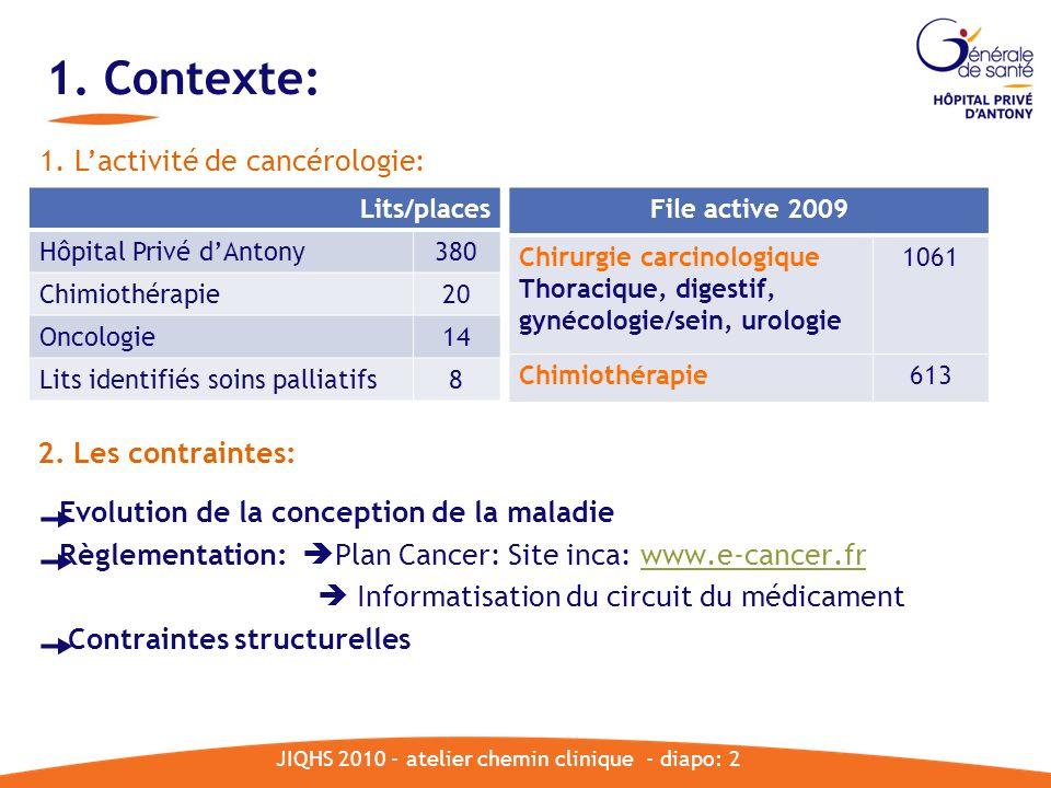 1. Contexte: File active 2009 Chirurgie carcinologique Thoracique, digestif, gynécologie/sein, urologie 1061 Chimiothérapie613 JIQHS 2010 - atelier ch