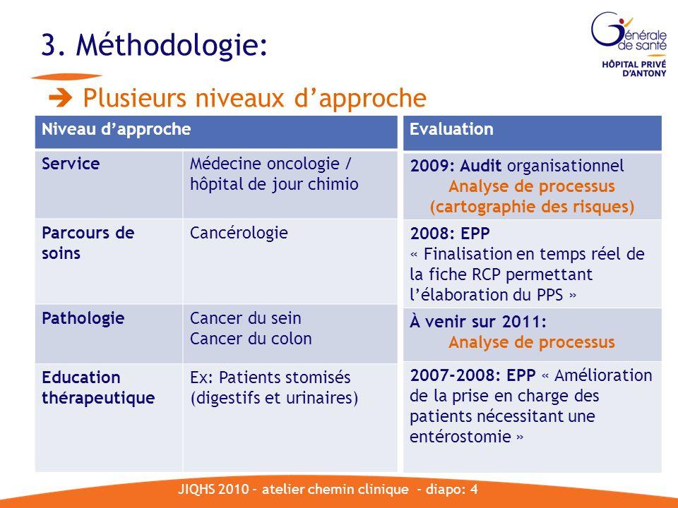 3. Méthodologie: Niveau dapproche ServiceMédecine oncologie / hôpital de jour chimio Parcours de soins Cancérologie PathologieCancer du sein Cancer du