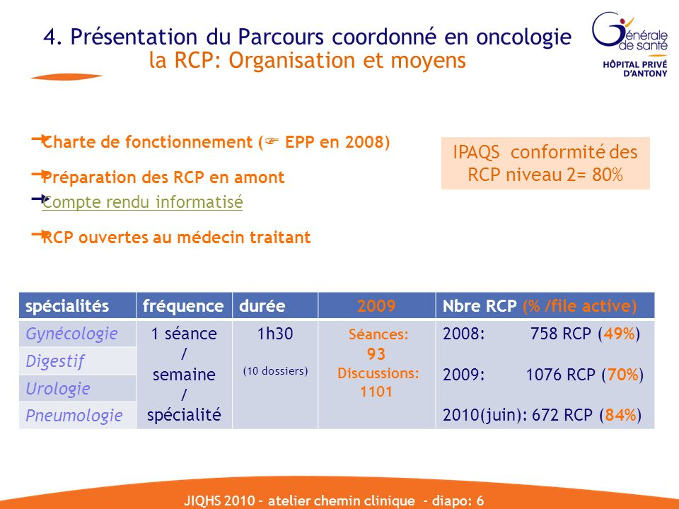 4. Présentation du Parcours coordonné en oncologie la RCP: Organisation et moyens spécialitésfréquencedurée2009Nbre RCP (% /file active) Gynécologie1