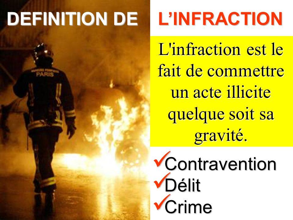Contravention Contravention Délit Délit Crime Crime L'infraction est le fait de commettre un acte illicite quelque soit sa gravité. DEFINITION DE LINF