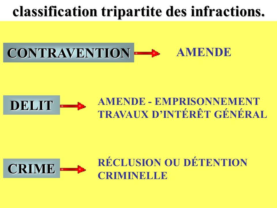 classification tripartite des infractions. CRIME DELIT CONTRAVENTION AMENDE - EMPRISONNEMENT TRAVAUX DINTÉRÊT GÉNÉRAL AMENDE RÉCLUSION OU DÉTENTION CR
