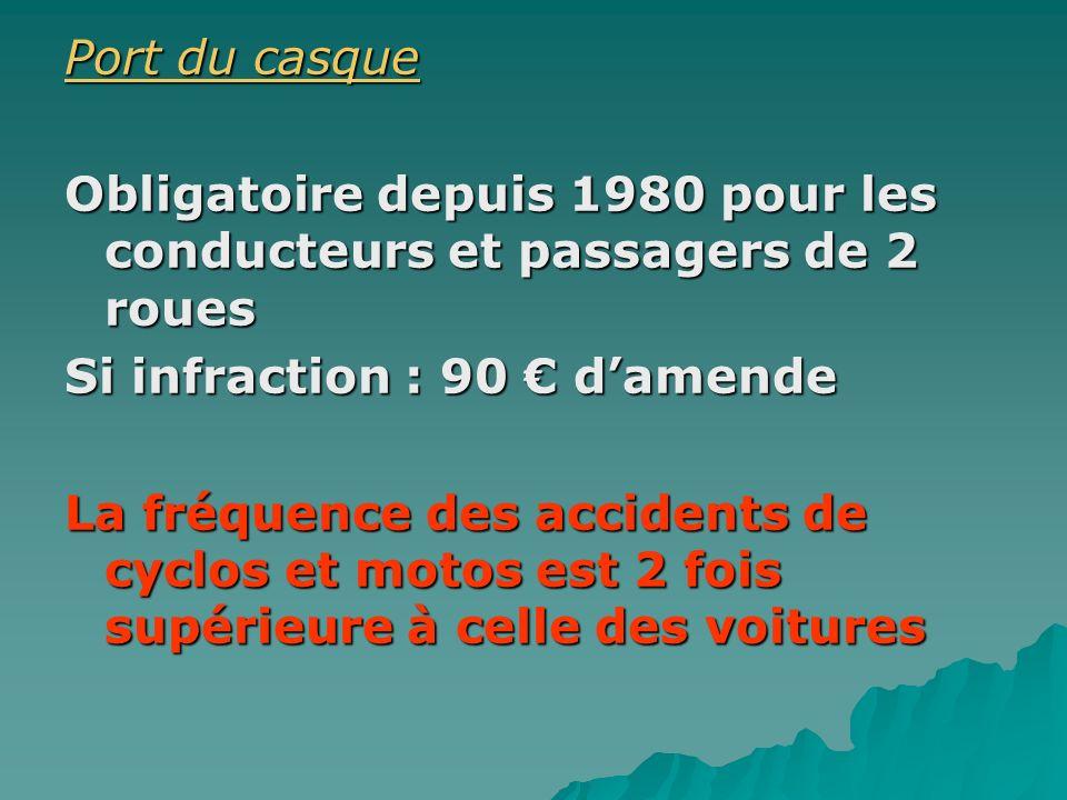 Port du casque Port du casque Obligatoire depuis 1980 pour les conducteurs et passagers de 2 roues Si infraction : 90 damende La fréquence des acciden