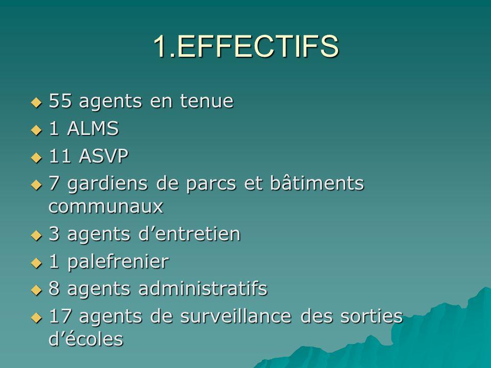 1.EFFECTIFS 55 agents en tenue 1 ALMS 11 ASVP 7 gardiens de parcs et bâtiments communaux 3 agents dentretien 1 palefrenier 8 agents administratifs 17