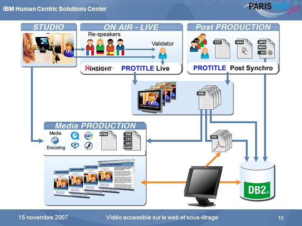 IBM Human Centric Solutions Center Vidéo accessible sur le web et sous-titrage 10 15 novembre 2007 Schéma fonctionnel de la solution ProTitle