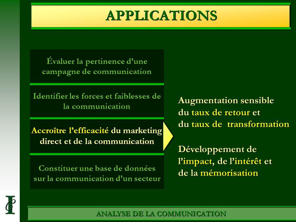 ANALYSE DE LA COMMUNICATION APPLICATIONS Évaluer la pertinence dune campagne de communication Identifier les forces et faiblesses de la communication