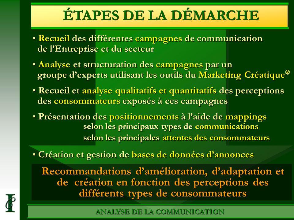 ANALYSE DE LA COMMUNICATION ÉTAPES DE LA DÉMARCHE Recueil des différentes campagnes de communication de lEntreprise et du secteur Recueil des différen