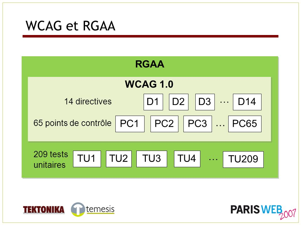 WCAG et RGAA RGAA WCAG 1.0 D1D2D3D14 … PC1PC2PC3PC65 … TU1TU2TU3 TU209 … TU4 14 directives 209 tests unitaires 65 points de contrôle