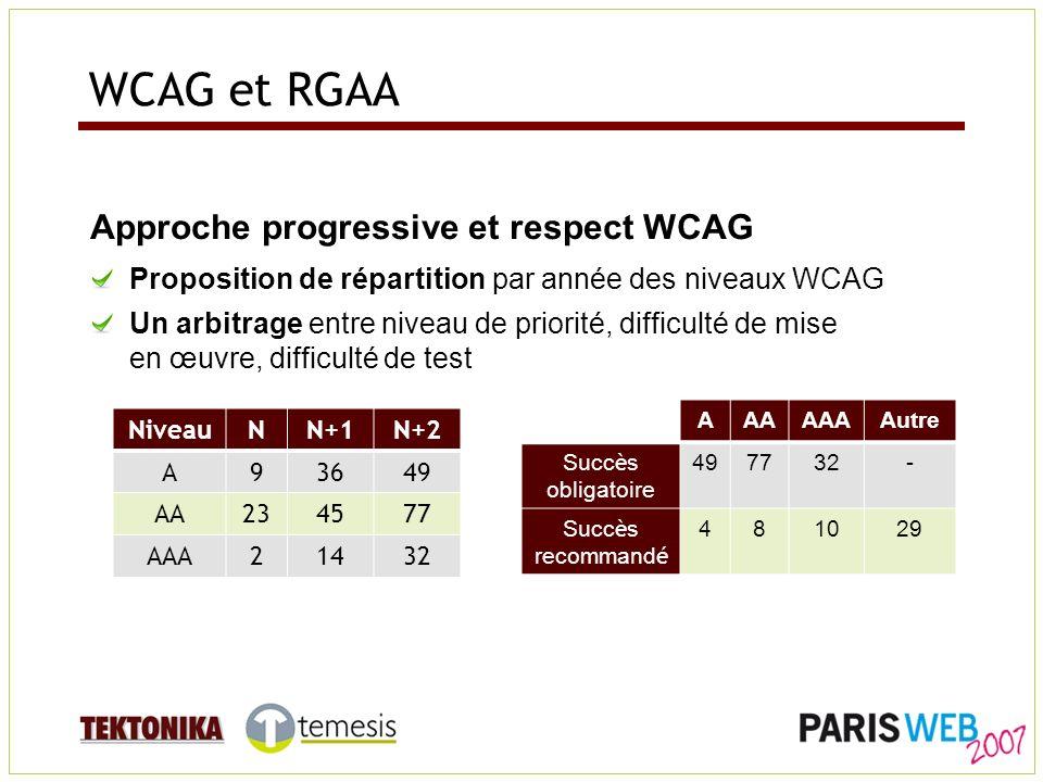 WCAG et RGAA Approche progressive et respect WCAG Proposition de répartition par année des niveaux WCAG Un arbitrage entre niveau de priorité, difficulté de mise en œuvre, difficulté de test NiveauNN+1N+2 A93649 AA234577 AAA21432 AAAAAAAutre Succ è s obligatoire 497732- Succ è s recommand é 481029