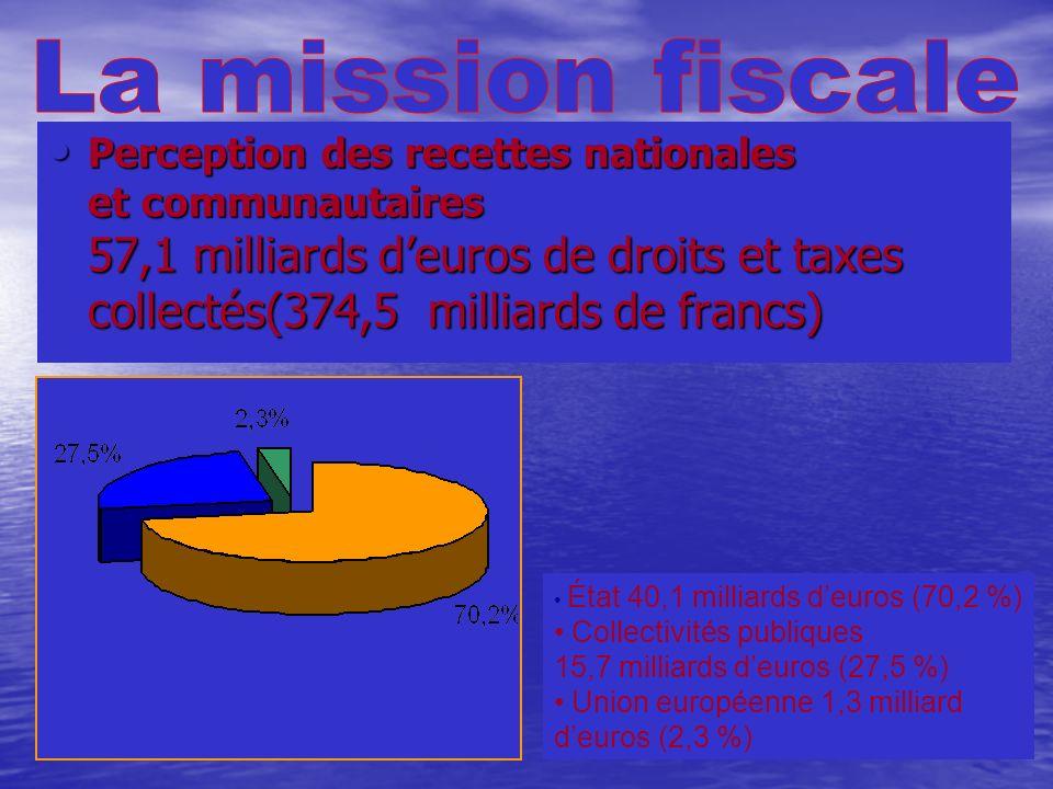 Mission fiscale Mission fiscale Mission de protection Mission de protection Mission économique Mission économique Coopération internationale Coopérati