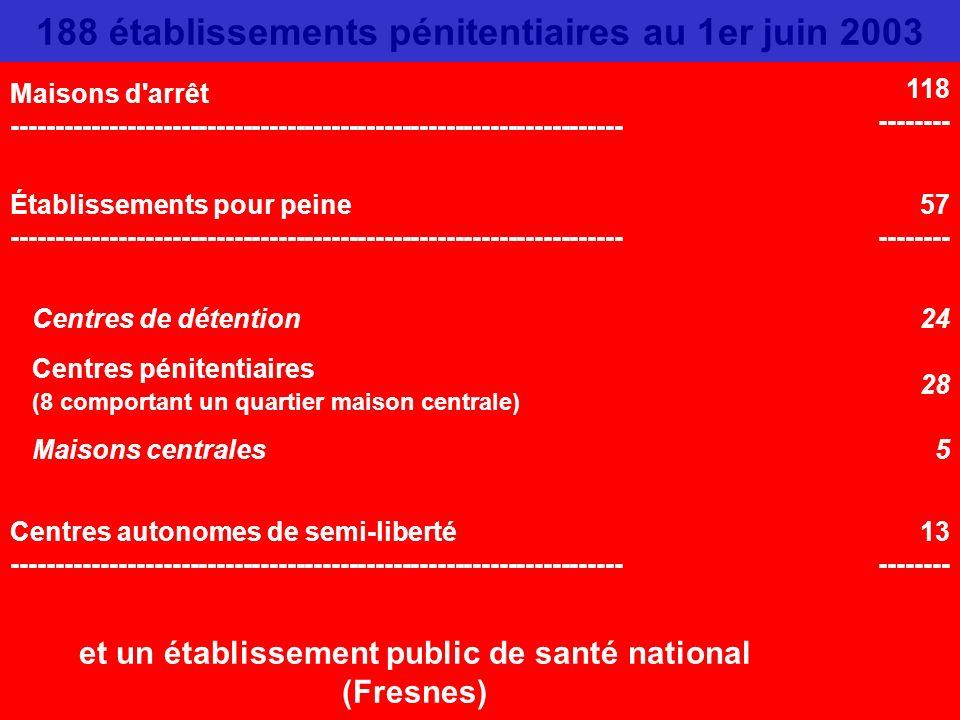 L'ADMINISTRATION PÉNITENTIAIRE Les structures Placée sous l'autorité du garde des Sceaux depuis 1911, l'administration pénitentiaire est l'une des cin