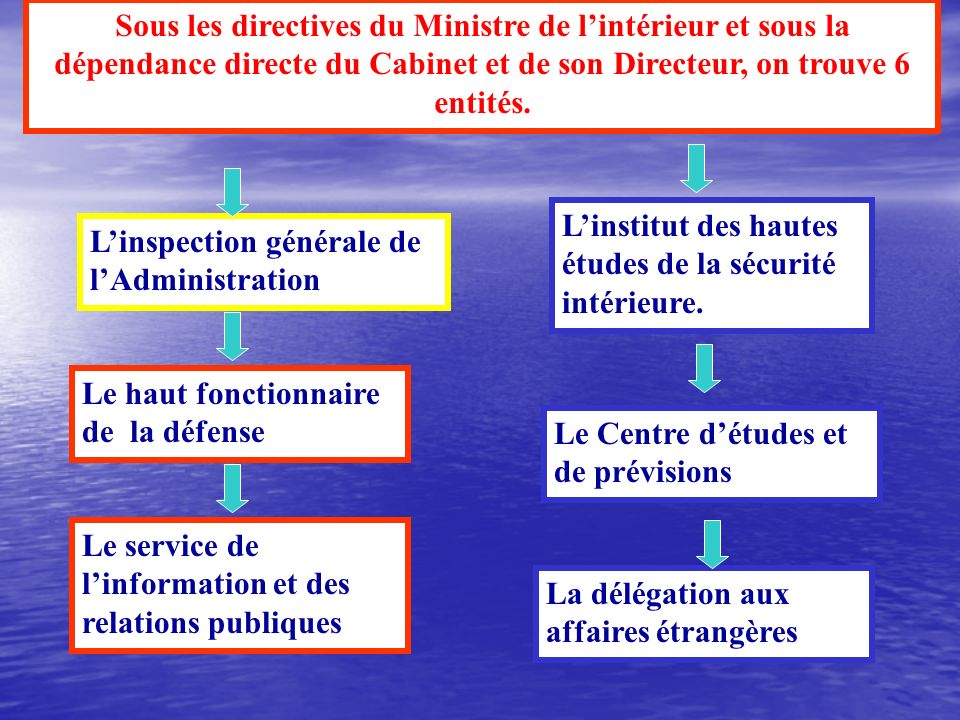 Sous les directives du Ministre de lintérieur et sous la dépendance directe du Cabinet et de son Directeur, on trouve 6 entités.