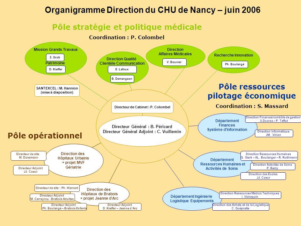 Innovation Organigramme Direction du CHU de Nancy – juin 2006 Département Finances Système dInformation Direction des Hôpitaux Urbains + projet MVF Gé