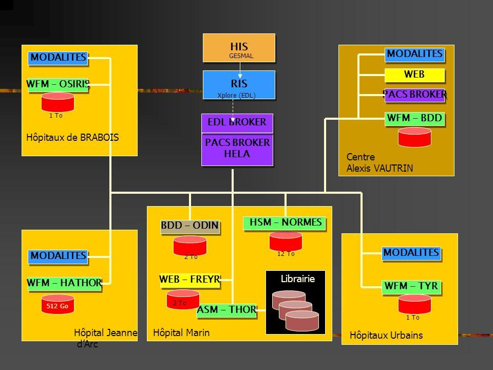 MODALITES WFM – OSIRIS Hôpitaux de BRABOIS Centre Alexis VAUTRIN WFM - BDD WEB PACS BROKER Hôpital Jeanne dArc WFM - HATHOR 512 Go Hôpitaux Urbains WF