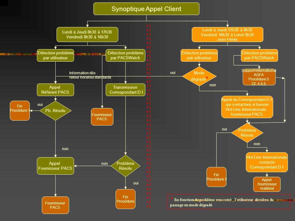 Synoptique Appel Client Lundi à Jeudi 8h30 à 17h30 Vendredi 8h30 à 16h30 Détection problème par utilisateur Appel Référent PACS Pb. Résolu oui Fin Pro