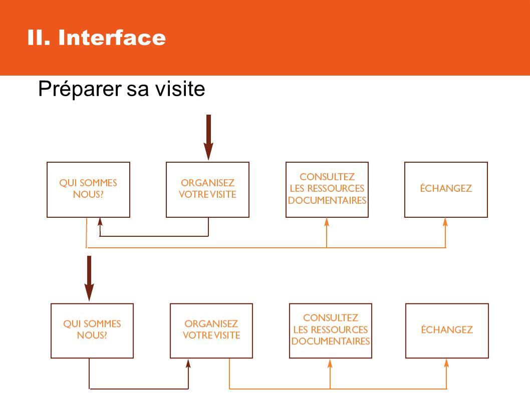 II. Interface Préparer sa visite