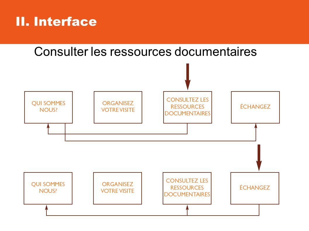 II. Interface Consulter les ressources documentaires