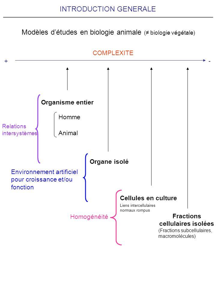 INTRODUCTION GENERALE Modèles détudes en biologie animale ( biologie végétale) Organe isolé Cellules en culture Fractions cellulaires isolées (Fractio