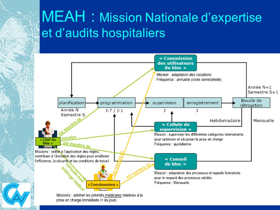 MEAH : Mission Nationale dexpertise et daudits hospitaliers