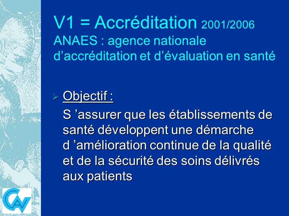 V1 = Accréditation 2001/2006 ANAES : agence nationale daccréditation et dévaluation en santé Objectif : Objectif : S assurer que les établissements de santé développent une démarche d amélioration continue de la qualité et de la sécurité des soins délivrés aux patients