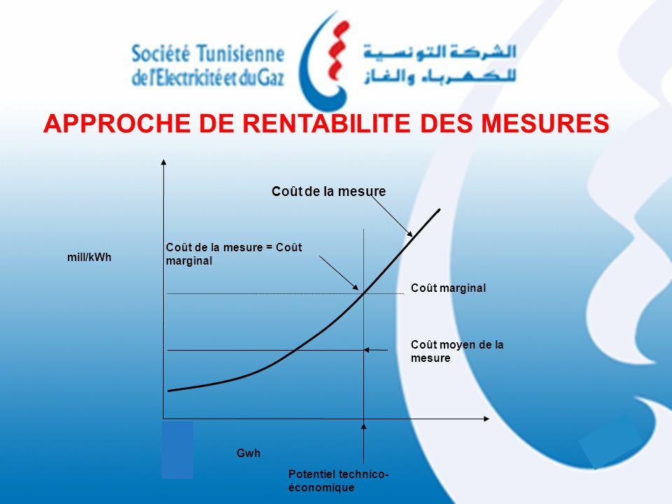 Coût de la mesure Coût de la mesure = Coût marginal Coût marginal Coût moyen de la mesure Potentiel technico- économique APPROCHE DE RENTABILITE DES M