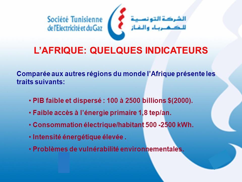 LAFRIQUE: QUELQUES INDICATEURS Comparée aux autres régions du monde lAfrique présente les traits suivants: PIB faible et dispersé : 100 à 2500 billion