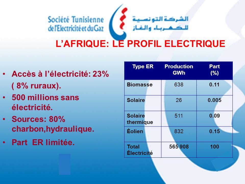 Accès à lélectricité: 23% ( 8% ruraux). 500 millions sans électricité. Sources: 80% charbon,hydraulique. Part ER limitée. LAFRIQUE: LE PROFIL ELECTRIQ