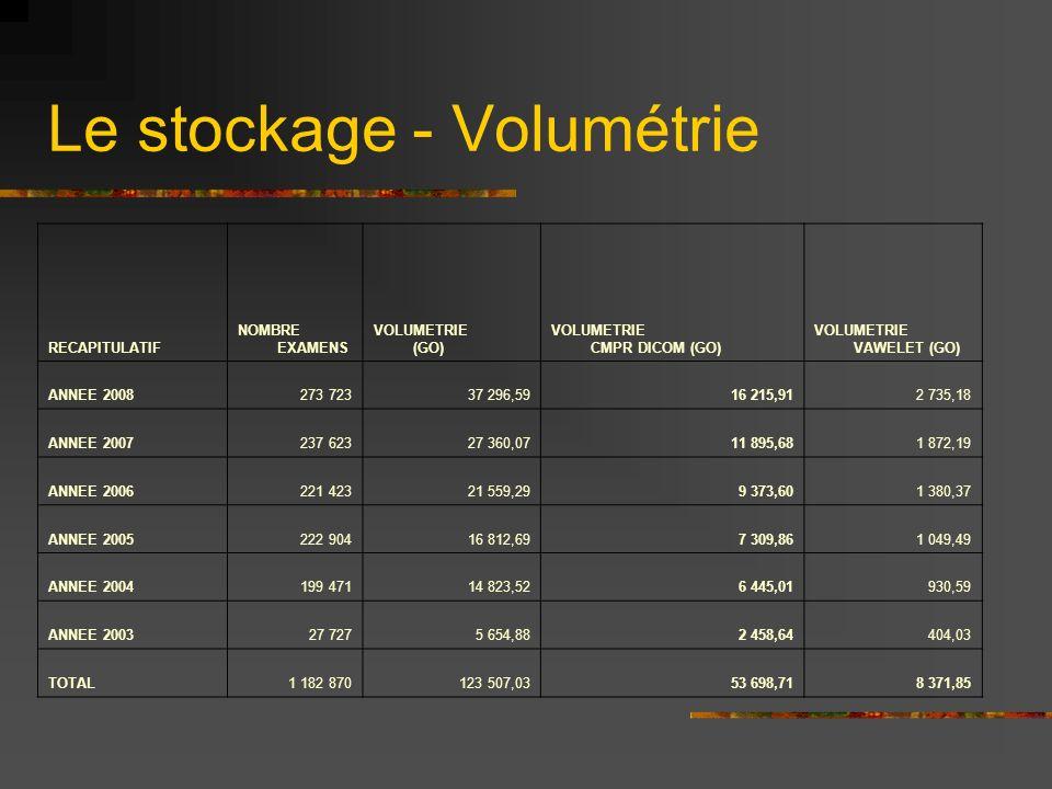 Le stockage - Volumétrie RECAPITULATIF NOMBRE EXAMENS VOLUMETRIE (GO) VOLUMETRIE CMPR DICOM (GO) VOLUMETRIE VAWELET (GO) ANNEE 2008273 72337 296,5916