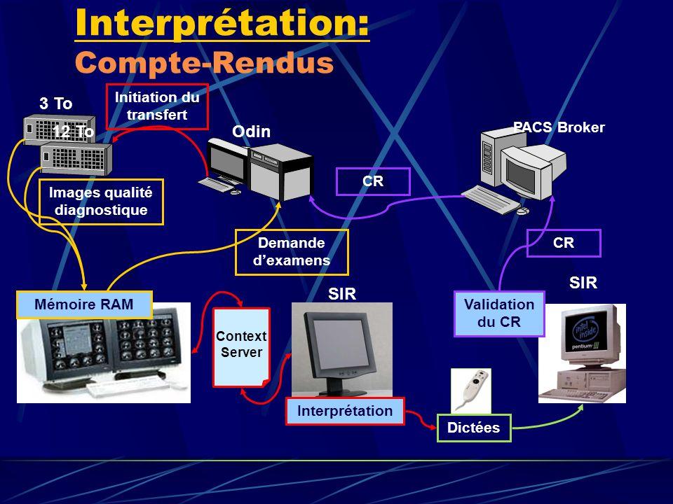 Interprétation: Compte-Rendus PACS Broker NAS 3 To SIR Odin NAS 12 To CR Context Server Demande dexamens Initiation du transfert Validation du CR CR I
