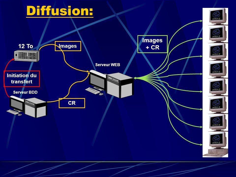 Serveur BDD NAS 12 To Initiation du transfert Diffusion: Serveur WEB Images CR Images + CR