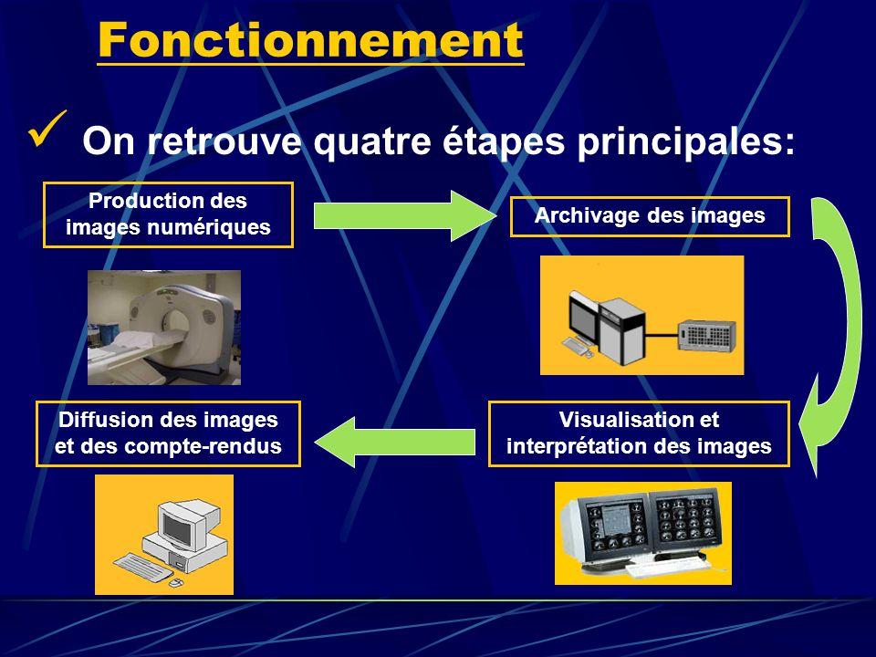 Fonctionnement On retrouve quatre étapes principales: Production des images numériques Archivage des images Visualisation et interprétation des images