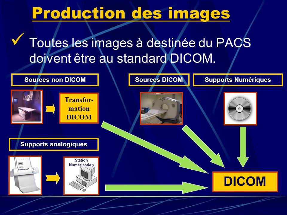 Production des images Toutes les images à destinée du PACS doivent être au standard DICOM. Sources DICOMSources non DICOMSupports Numériques Supports