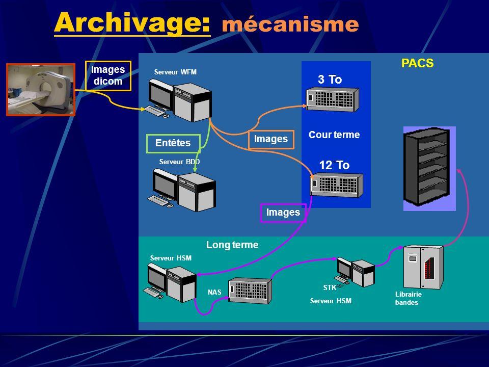 Archivage: mécanisme Serveur BDD Serveur WFM Librairie bandes STK ASM Serveur HSM NAS 3 To Serveur HSM Images dicom Entêtes NAS 12 To Images PACS Cour
